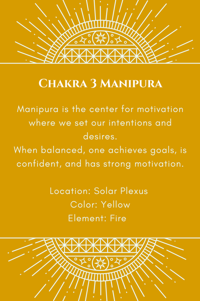 Yellow square with white letters describing the solar plexus chakra.
